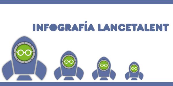Infografía LanceTalent