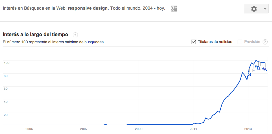 Responsive Web Design. Google Trends