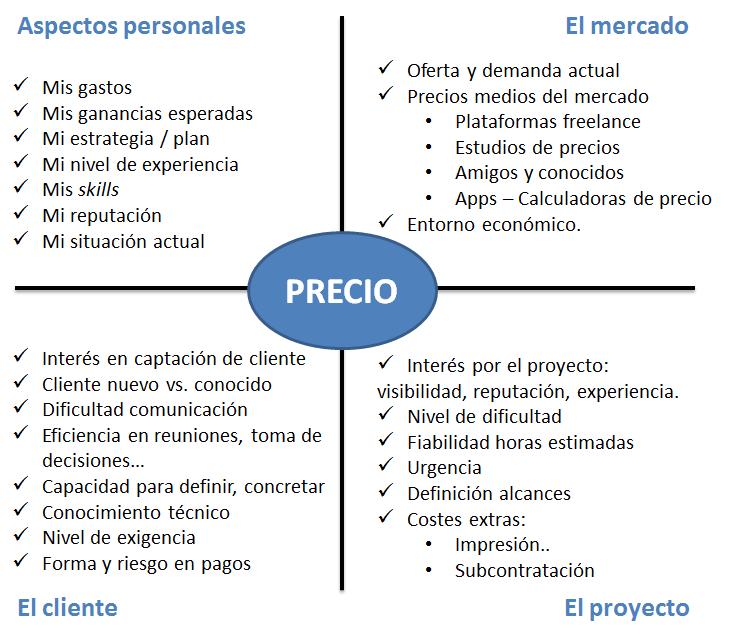 Freelance cu nto cobrar - Cuanto cobra arquitecto por proyecto ...