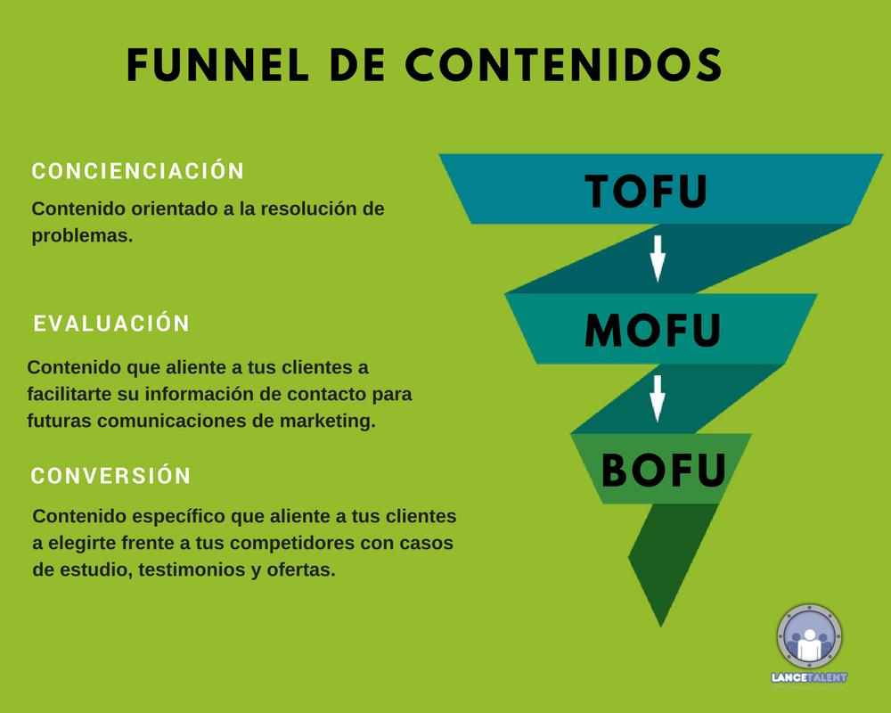 funnel de contenidos